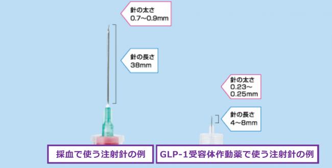 採血用とGLP-1受容体作動薬の注射針の比較